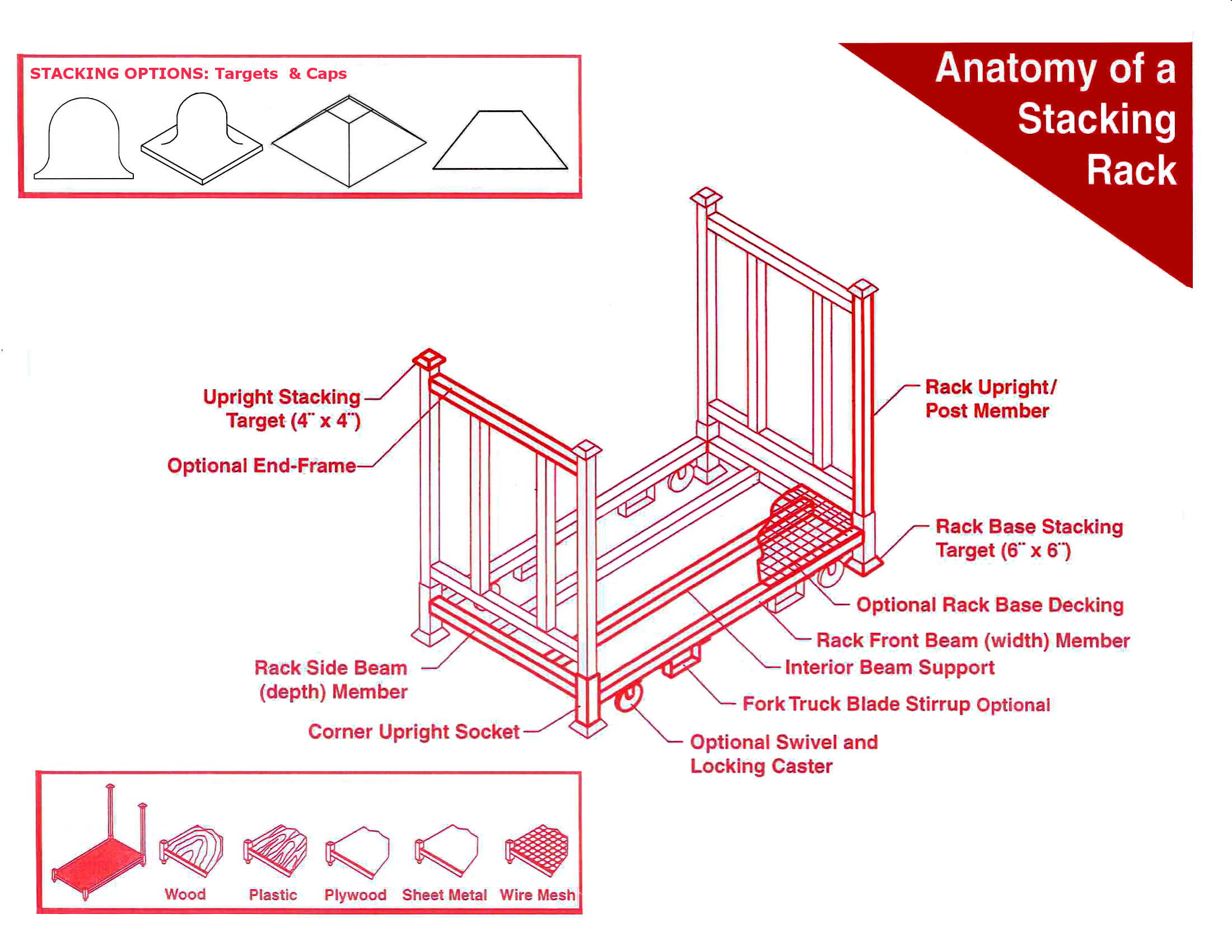 Anatomy of a portable stack rack.